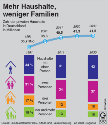 Mehr Haushalte weniger Familien