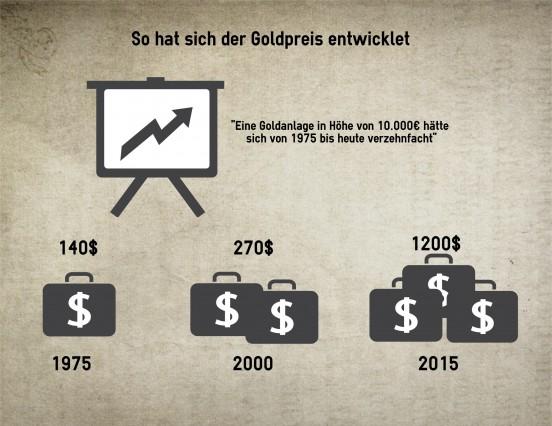 Goldpreisentwicklung