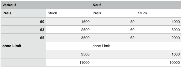 sponsored by Aktien-Ratings zu Lenovo Mehr Informationen: Die unabhängigen Aktien-Analysen/Ratings von theScreener werden zweimal pro Woche (Montag und Mittwoch) mit den Schlusskursen vom.
