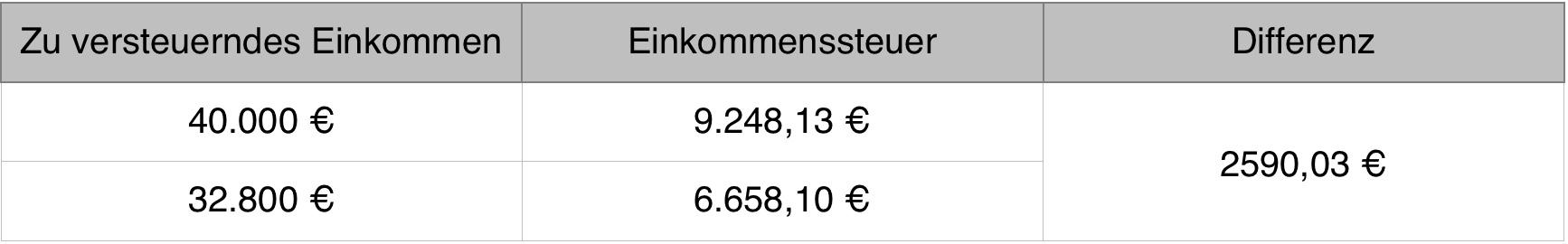 Spekulationssteuer Immobilien Höhe : spekulationssteuer immobilien ~ Lizthompson.info Haus und Dekorationen